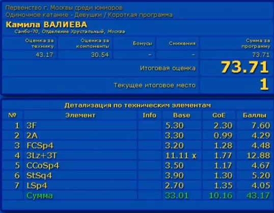 カミラ・ワリエワ モスクワジュニア選手権2019 SP スコア