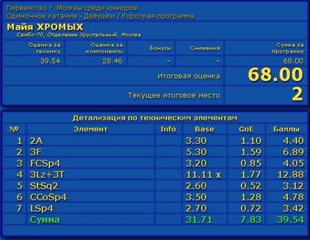 マイア・フロミフ モスクワジュニア選手権2019 SP スコア